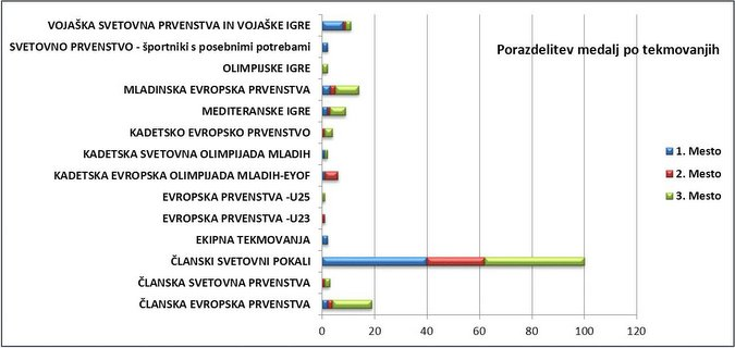 graf_final_tekmovanja_jpg_small